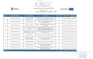 UAM z najwyższą kwotą dofinansowania w konkursie POWR 3.5