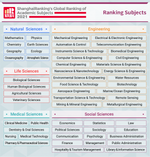 Global Ranking of Academic Subjects