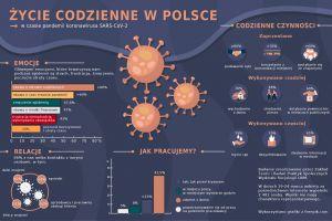 Życie codzienne w czasie pandemii