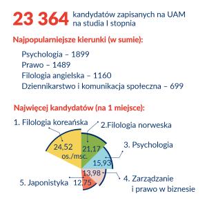 Ponad 23 tysiące maturzystów wybiera UAM