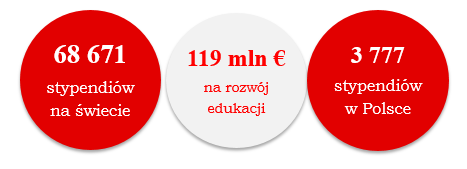 dane liczbowe: 68 671  stypendiów  na świecie, 119 mln €  na rozwój  edukacji, 3 777  stypendiów  w Polsce