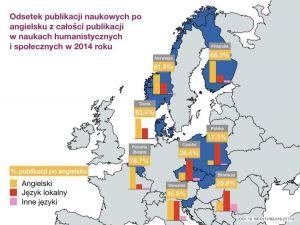 Polscy humaniści rzadziej publikują po angielsku niż ich europejscy koledzy